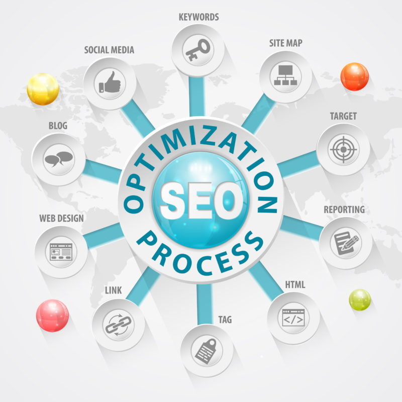 organic SEO optimization package process